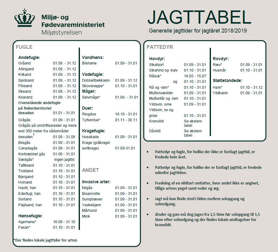 Jagtsæson i Danmark 2018/2019